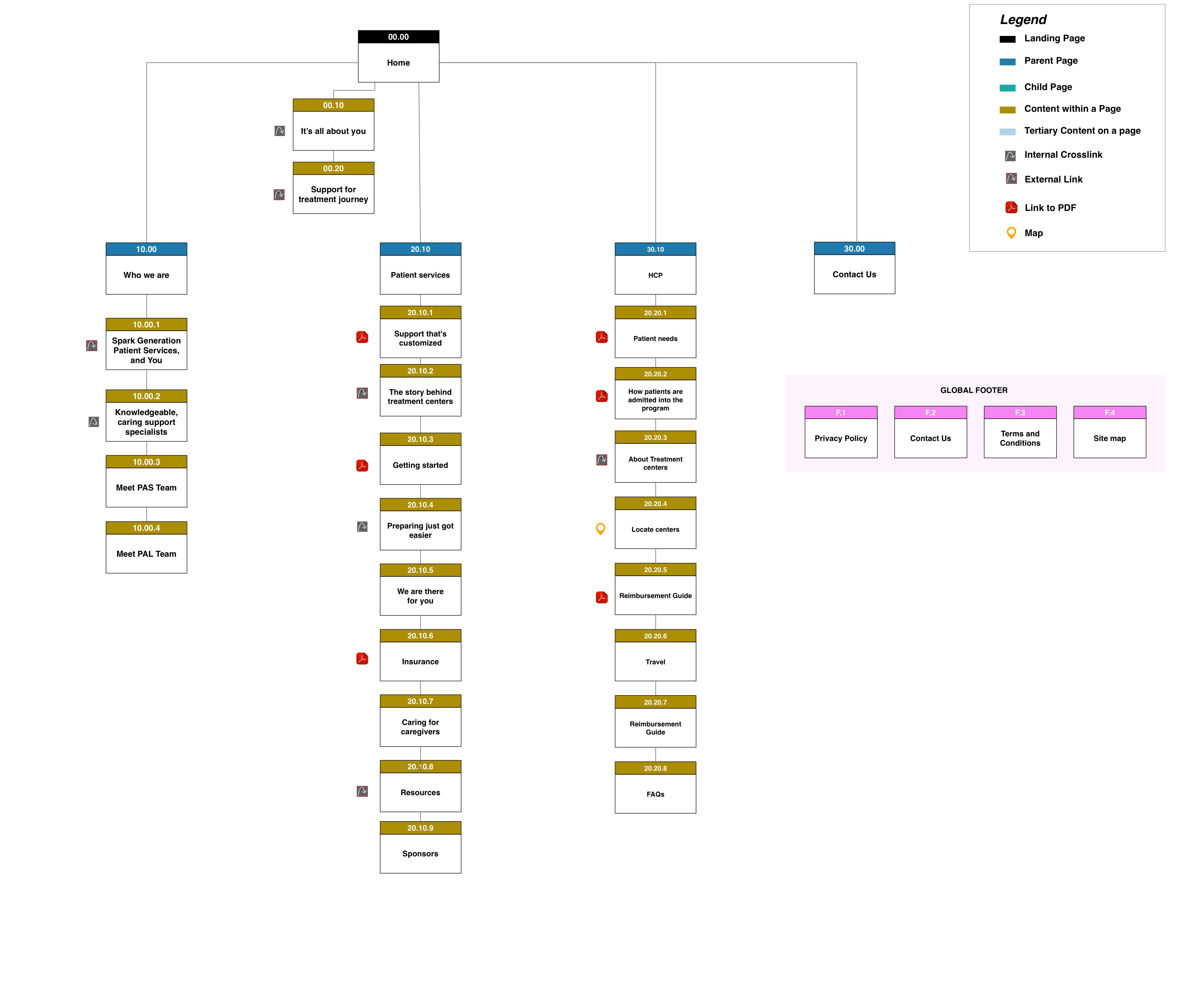 Patient Services Site Map