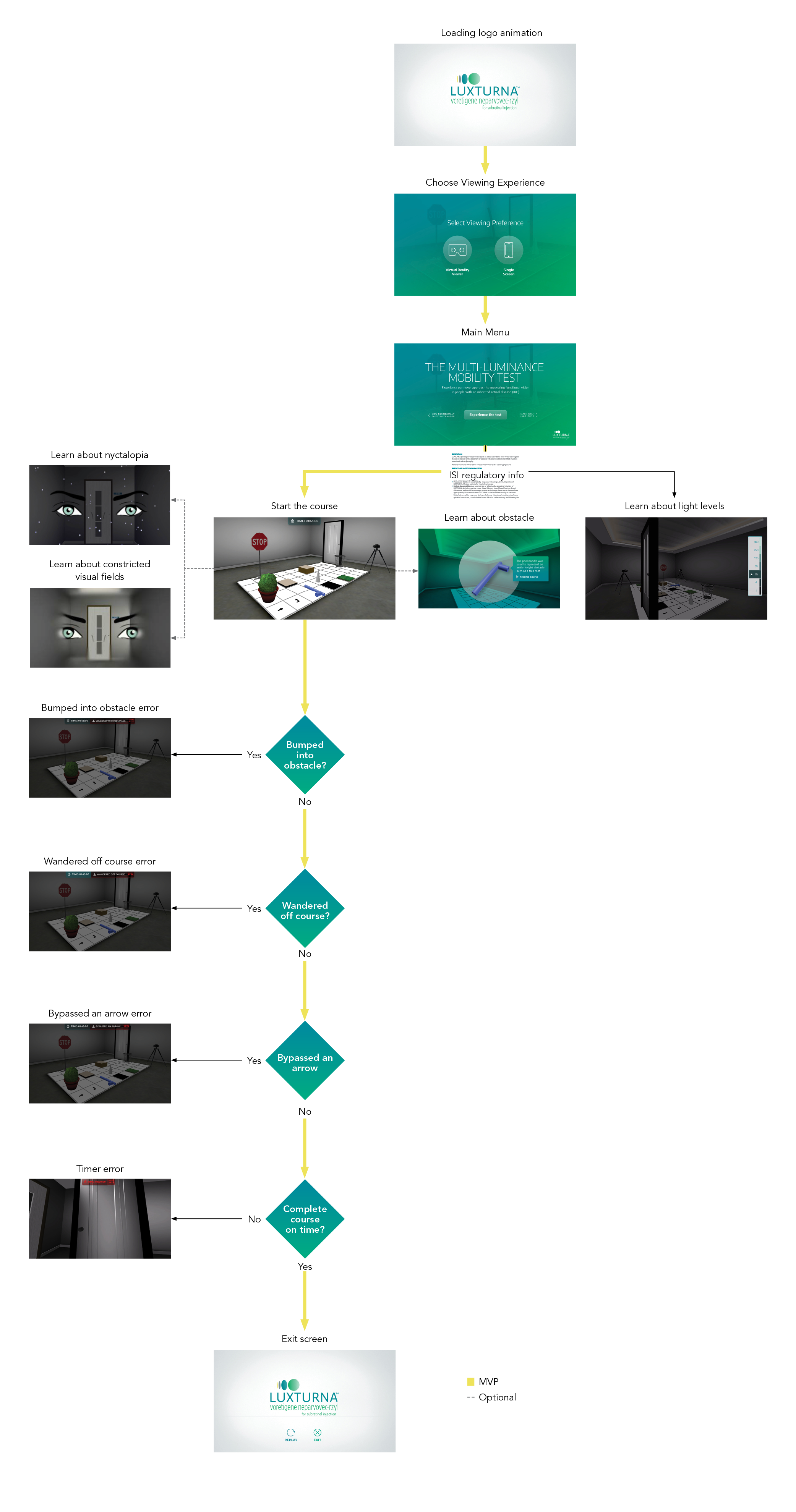 User Flow MLMT